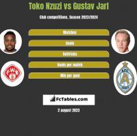 Toko Nzuzi vs Gustav Jarl h2h player stats