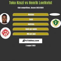 Toko Nzuzi vs Henrik Loefkvist h2h player stats