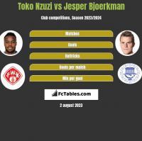 Toko Nzuzi vs Jesper Bjoerkman h2h player stats
