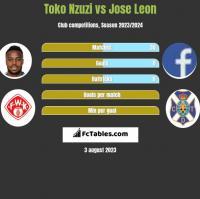 Toko Nzuzi vs Jose Leon h2h player stats