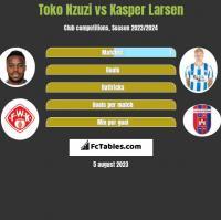 Toko Nzuzi vs Kasper Larsen h2h player stats