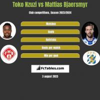 Toko Nzuzi vs Mattias Bjaersmyr h2h player stats