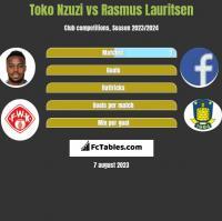 Toko Nzuzi vs Rasmus Lauritsen h2h player stats