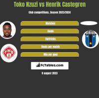 Toko Nzuzi vs Henrik Castegren h2h player stats