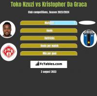 Toko Nzuzi vs Kristopher Da Graca h2h player stats