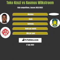 Toko Nzuzi vs Rasmus Wilkstroem h2h player stats