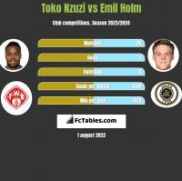 Toko Nzuzi vs Emil Holm h2h player stats