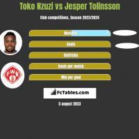 Toko Nzuzi vs Jesper Tolinsson h2h player stats