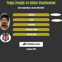Tolga Zengin vs Adam Stachowiak h2h player stats
