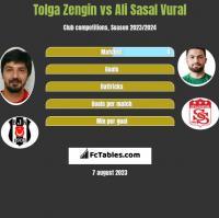 Tolga Zengin vs Ali Sasal Vural h2h player stats