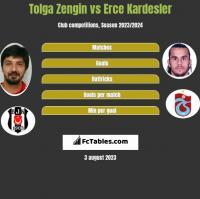 Tolga Zengin vs Erce Kardesler h2h player stats