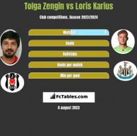 Tolga Zengin vs Loris Karius h2h player stats
