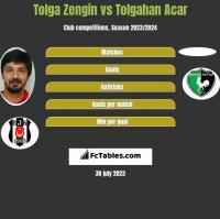 Tolga Zengin vs Tolgahan Acar h2h player stats