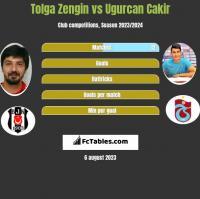 Tolga Zengin vs Ugurcan Cakir h2h player stats