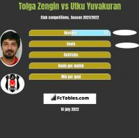 Tolga Zengin vs Utku Yuvakuran h2h player stats