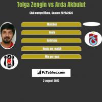 Tolga Zengin vs Arda Akbulut h2h player stats