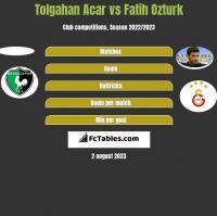 Tolgahan Acar vs Fatih Ozturk h2h player stats