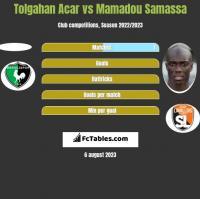 Tolgahan Acar vs Mamadou Samassa h2h player stats