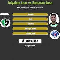Tolgahan Acar vs Ramazan Kose h2h player stats