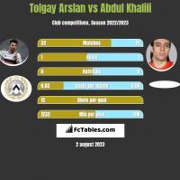 Tolgay Arslan vs Abdul Khalili h2h player stats