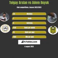 Tolgay Arslan vs Adem Buyuk h2h player stats