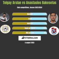 Tolgay Arslan vs Anastasios Bakesetas h2h player stats