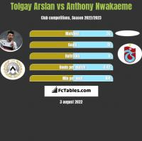 Tolgay Arslan vs Anthony Nwakaeme h2h player stats