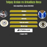 Tolgay Arslan vs Arkadiuzs Reca h2h player stats