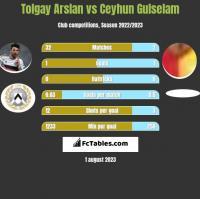 Tolgay Arslan vs Ceyhun Gulselam h2h player stats