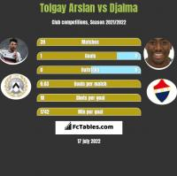 Tolgay Arslan vs Djalma h2h player stats