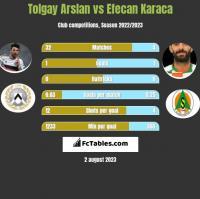 Tolgay Arslan vs Efecan Karaca h2h player stats