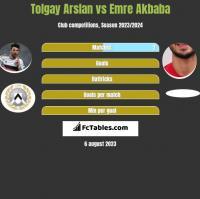Tolgay Arslan vs Emre Akbaba h2h player stats