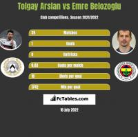 Tolgay Arslan vs Emre Belozoglu h2h player stats