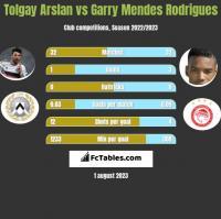 Tolgay Arslan vs Garry Mendes Rodrigues h2h player stats