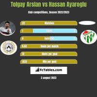 Tolgay Arslan vs Hassan Ayaroglu h2h player stats