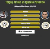 Tolgay Arslan vs Ignacio Pussetto h2h player stats