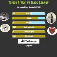 Tolgay Arslan vs Isaac Sackey h2h player stats