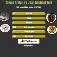 Tolgay Arslan vs Jean Michael Seri h2h player stats