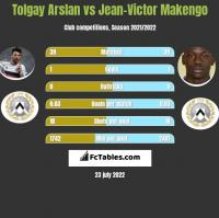 Tolgay Arslan vs Jean-Victor Makengo h2h player stats