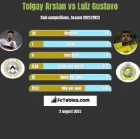 Tolgay Arslan vs Luiz Gustavo h2h player stats