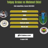 Tolgay Arslan vs Mehmet Ekici h2h player stats