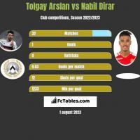 Tolgay Arslan vs Nabil Dirar h2h player stats