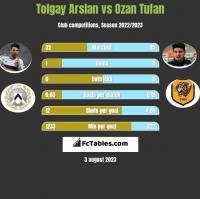 Tolgay Arslan vs Ozan Tufan h2h player stats
