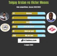 Tolgay Arslan vs Victor Moses h2h player stats