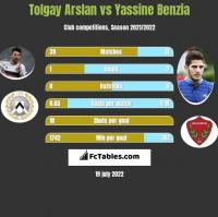 Tolgay Arslan vs Yassine Benzia h2h player stats