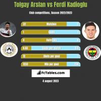 Tolgay Arslan vs Ferdi Kadioglu h2h player stats