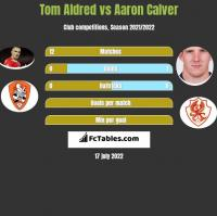 Tom Aldred vs Aaron Calver h2h player stats