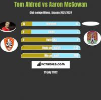 Tom Aldred vs Aaron McGowan h2h player stats