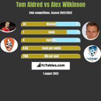 Tom Aldred vs Alex Wilkinson h2h player stats