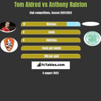 Tom Aldred vs Anthony Ralston h2h player stats